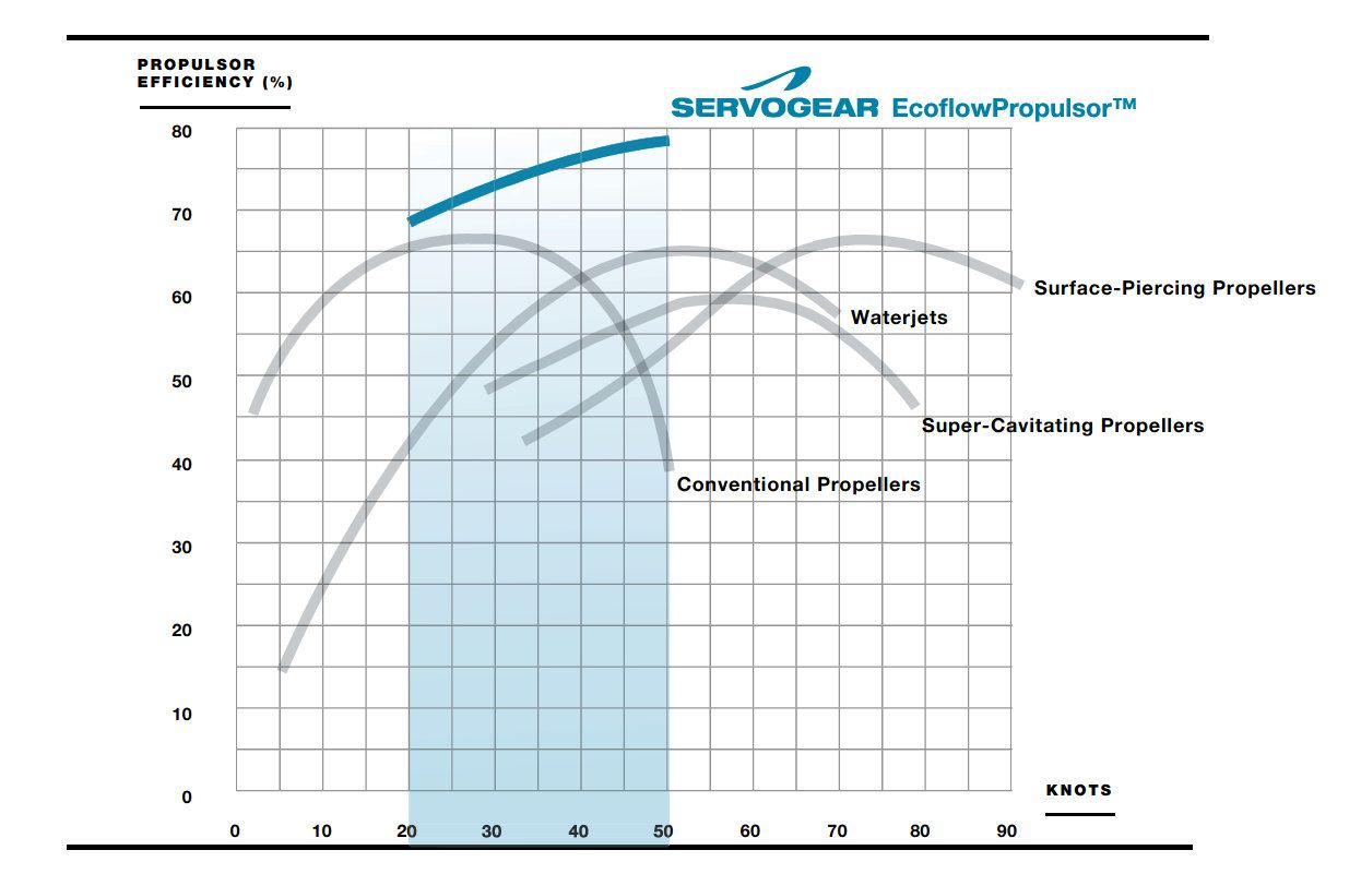 Proven efficiency of servogear CCP