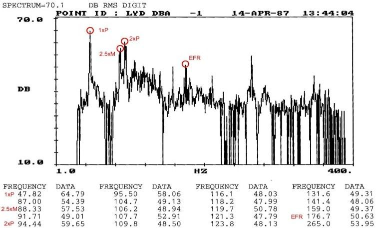 Vibration Measurements Servogear
